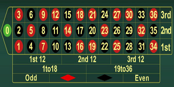 Roulette formula free