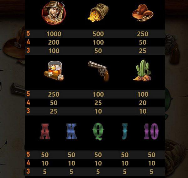 Basic Symbols and payout rates cowboy slot
