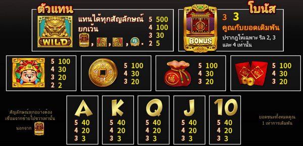 Payout symbol God of Wealth